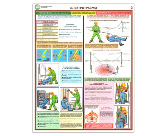 Плакаты Первая реанимационная помощь, фото 2