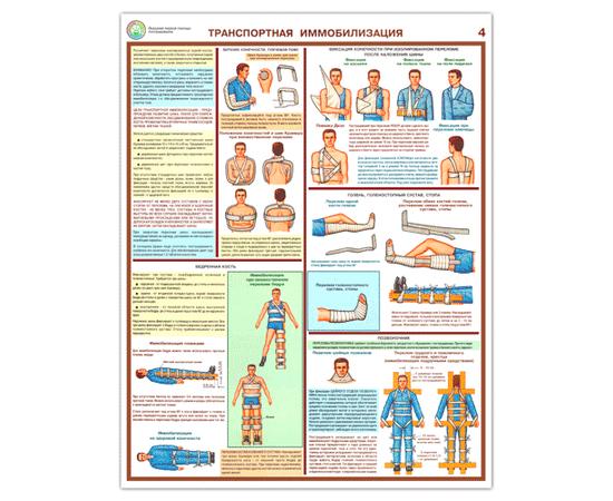 Плакаты Первая реанимационная помощь, фото 4