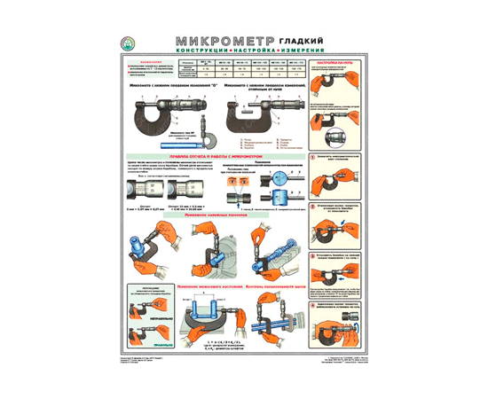 Плакат Микрометр гладкий, конструкция, настройка, измерения, фото 1